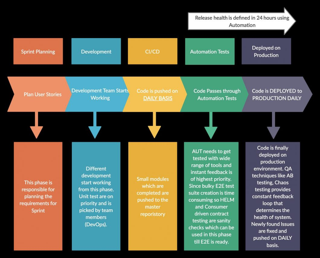 Hybrid QA Process