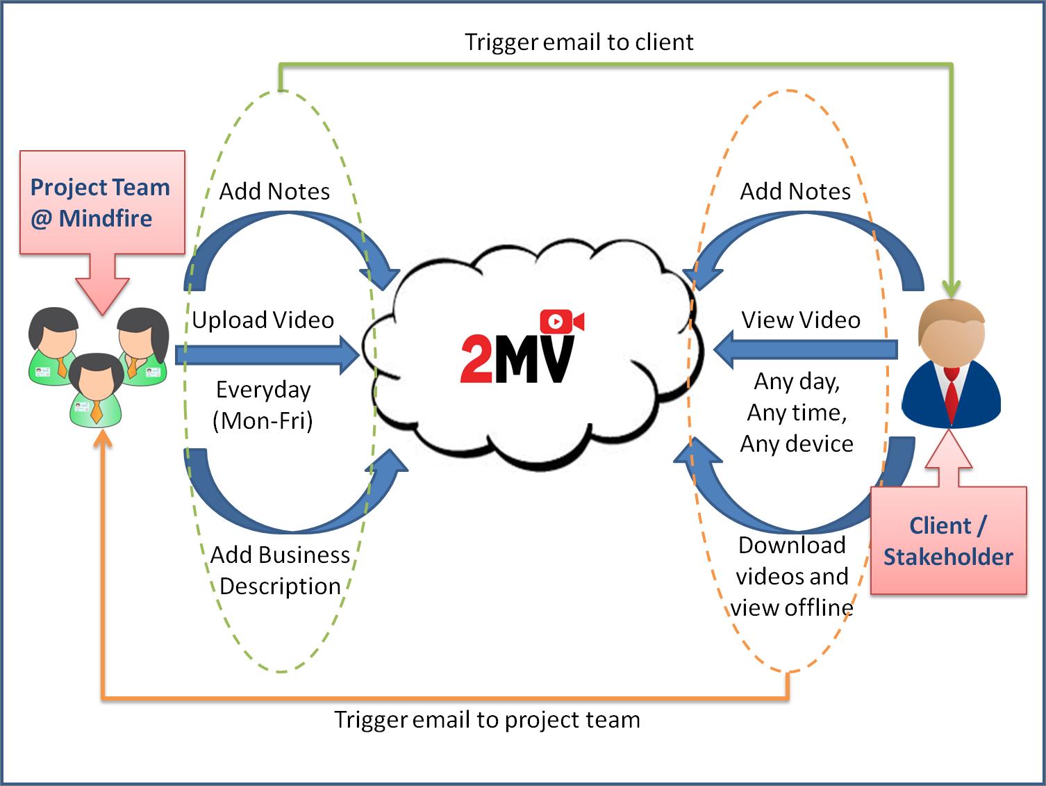 2MV workflow