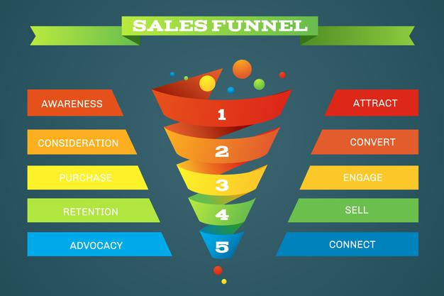 sales-funnel-business-purchases-infographic-with-five-steps_1284-52870